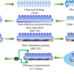 Celco Cell Process